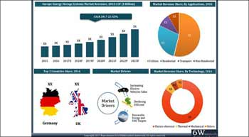 Power demand to boost the ESS market in Europe| 6Wresearch