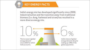 India Progressing Towards Optimum Energy Mix