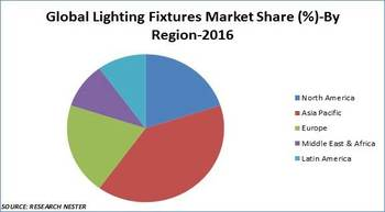 Global lighting fixtures market growing at 7.1 per cent CAGR – Research Nester