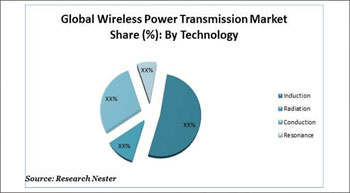 Global wireless power transmission market projected to reach $12.43 bn by 2024| Research Nester