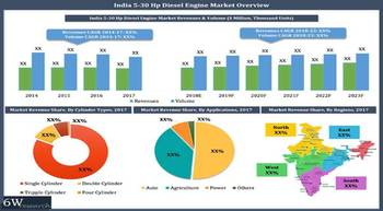 Expanding industry to surge DG set demand – 6Wresearch